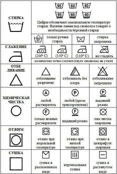Обозначения на ярлыке изделия